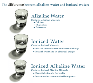 what-is-ionized-water